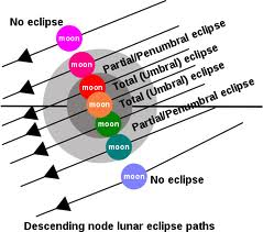 Lunar Eclipse Paths, Google Images