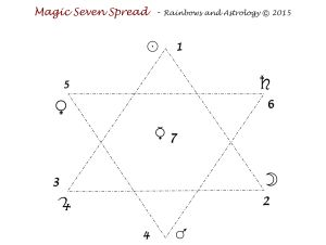 Magic 7 Spread mat